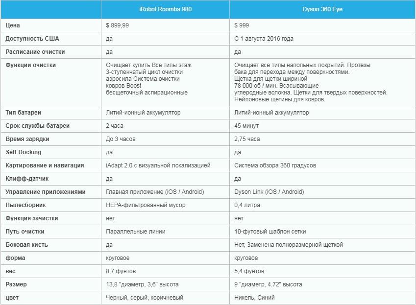 Сравнительные характеристики пылесосов дайсон дайсон ремонт в ростове на дону